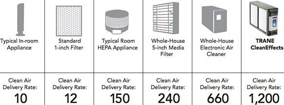 TRANE-clean-air-delivery-rate-options