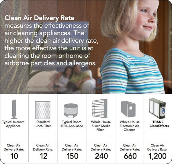 TRANE clean air delivery rate